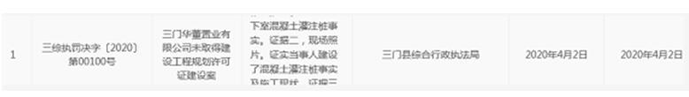 華董置業臺州違法無證建設遭罰14.01萬元 為華董中國子公司