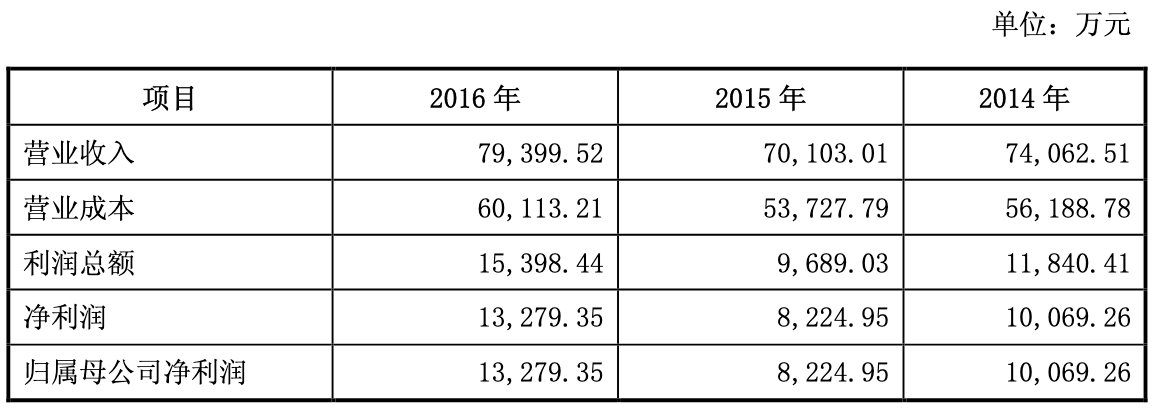 深圳新星上市后扣非净利连降3年 23日股价收跌报20.38元