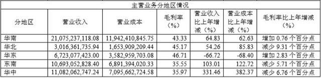 金地集团2019年总土地权益占比53.54% 非流动负债同比增长297%
