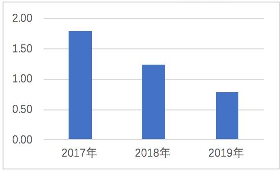 增收不增利 三项主营业务亏损 南华期货上市首份年报遭问询