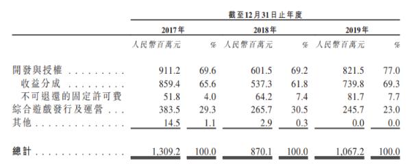 月活、付费用户数量锐减 祖龙娱乐赴港IPO经营性现金流持续下滑