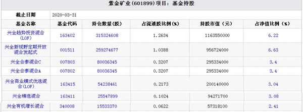 紫金矿业股价收报3.84元 跌9% 兴证全球6基金今日浮亏约2.925亿元