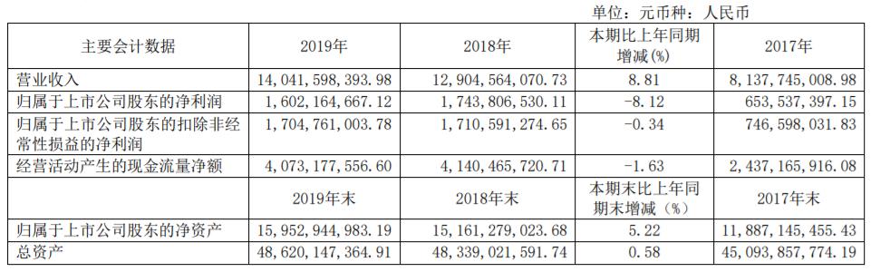 广汇能源净利润16.02亿元 同比下降8.12% 货币资金25亿流动负债190亿