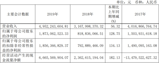 财通证券(601108.SH)2019年人均薪酬福利52万 IPO保荐仅完成1单