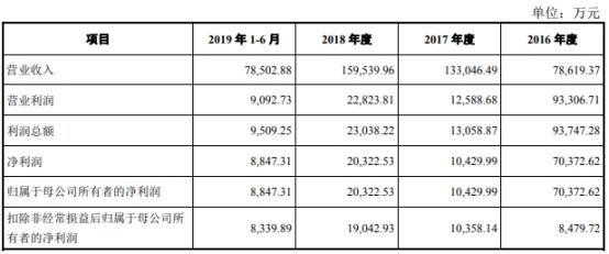 仙乐健康(300791.SZ)上市年营收净利双降 投行招商证券赚5868万