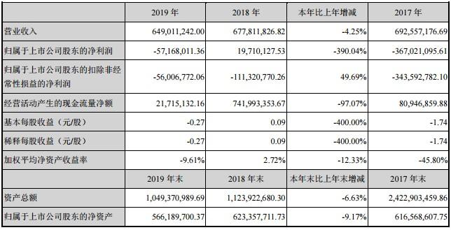 西部牧业2019年实现营业收入6.49亿元,同比下降4.25%