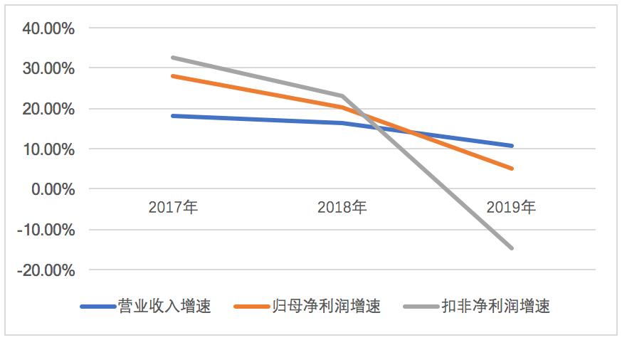 招商蛇口2019年归母净利润增速远不及营收增速,归母净利率下行