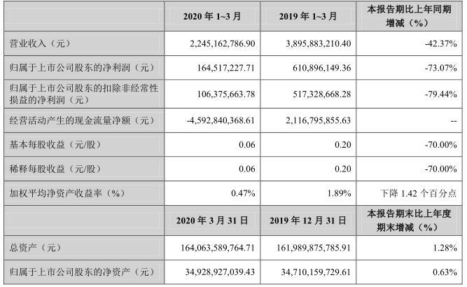 金融街2020年一季度实现销售签约额25.4亿元 同比下滑65%