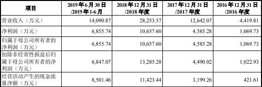 神工股份(688233.SH)上市俩月发年报业绩变脸 国泰君安赚7600万