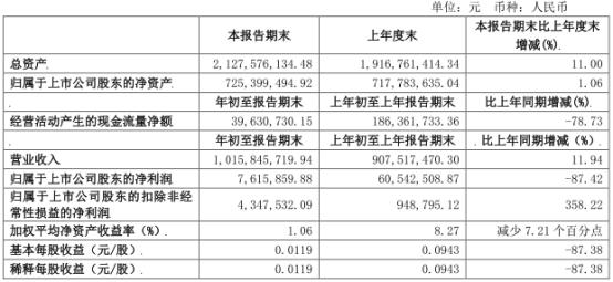 金健米业(600127.SH)2020年一季度净利润同比减少87.42%