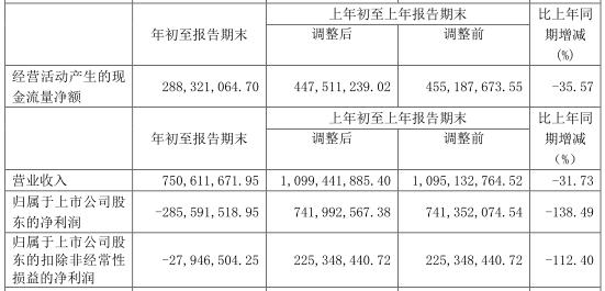 赣粤高速(600269.SH)今年一季度亏损2.86亿元 同比减少138.49%