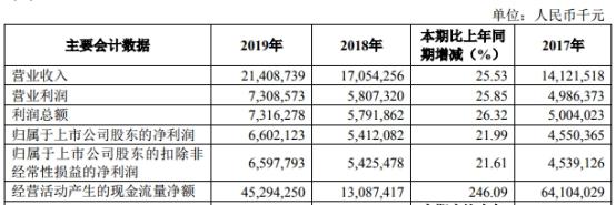 杭州银行(600926.SH)去年人均薪酬福利52万元 信用减值损失78亿