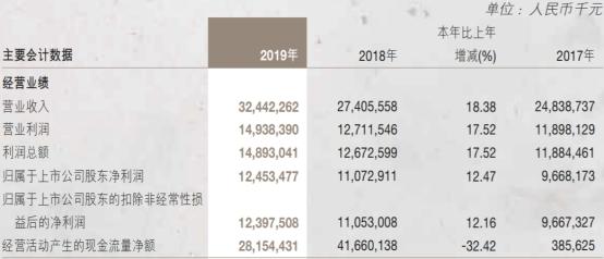 南京银行(601009.SH)去年人均薪酬福利51万元 信用减值损失81亿