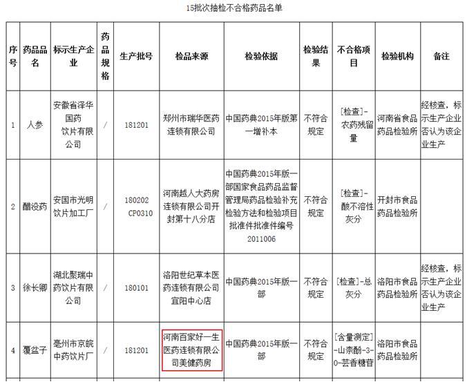 河南藥監局公布15批次抽檢不合格藥品 好一生河南等藥企上榜