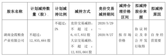 金健米业(600127.SH)控股股东金霞粮食拟减持不超过1284万股