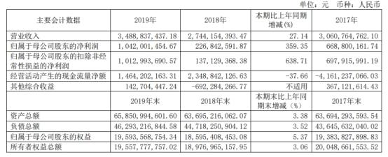 西南证券(600369.SH)去年人均薪酬福利64万 评级降IPO保荐零过会