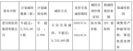 老百姓(603883.SH):控股股东拟减持不超2%公司股份