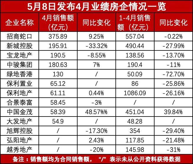 上市房企发布前4月业绩 ,10家房企业绩同比均属于下降状态