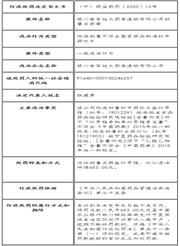 """银川老百姓大药房销售不合格劣药""""盐补骨脂""""、""""砂仁""""被罚"""