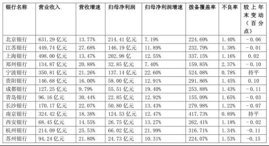 A股城商行年报:北京银行2019年实现营业收入和归母净利润均排在首位