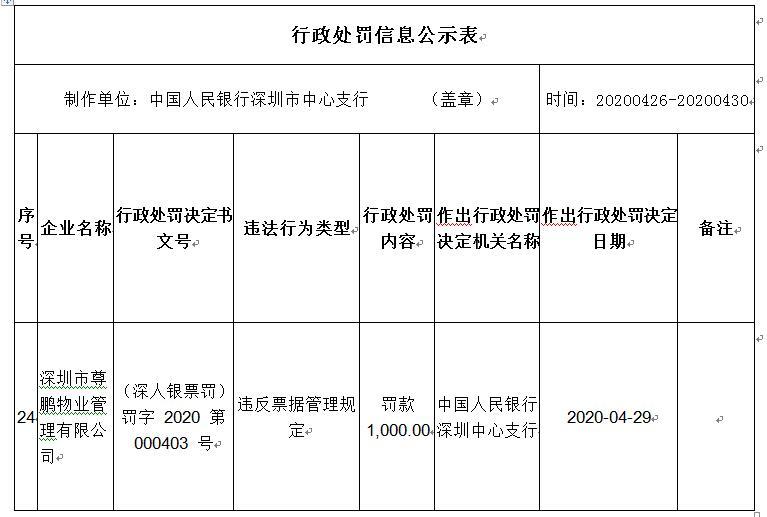 深圳市尊鹏物业管理有限公司存在违反票据管理规定的违法行为遭处罚