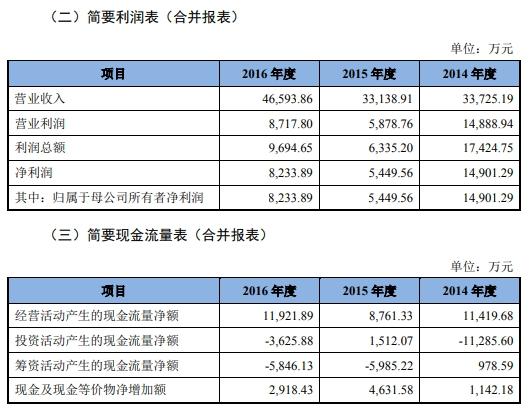 碳元科技(603133.SH)扣非净利连降3年成亏损股 中信证券赚4950万