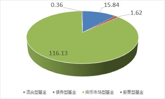 北信瑞丰基金累计发行份额仅为2.34亿份,同类排名居后1/10