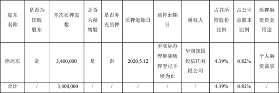 旭升股份(603305)控股股东及实控人徐旭东质押340万股