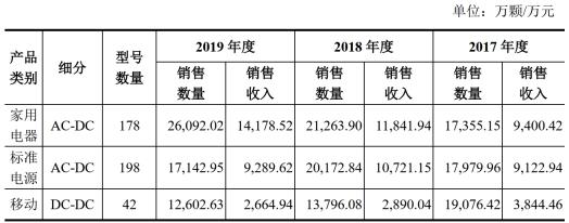 芯朋微二度闖關IPO 營收增速與產品銷量雙雙下滑前景堪憂