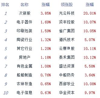 收评:两市震荡整理沪指跌0.07% 观望情绪依旧较浓