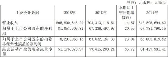 天龙股份(603266.SH)上市后净利一连降3年 瑞银证券保荐