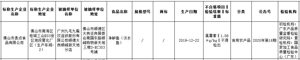 广州九毛九下分店销售的净鲈鱼抽查发现存在兽药残留问题