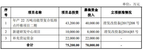 优彩资源首发申请将上会 2年时间负债增幅达209%