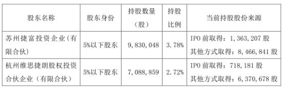 基蛋生物(603387.SH)股东拟清仓式减持 合计减持不超1692万股