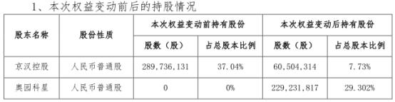 京汉股份(000615.SZ)控股股东拟11.60亿元转让股份 控制权变更