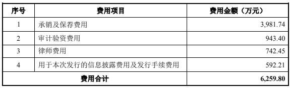 贵州三力长期依赖单一产品 过去4年销售费用合计12.72亿元