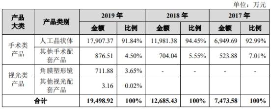 人工晶状体企业爱博诺德拟科创板募资8亿元 产销率连降2年至61%