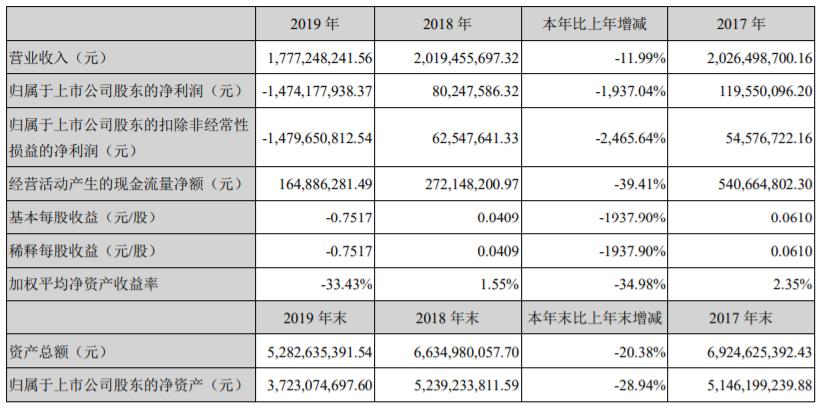 神州泰岳去年亏损15亿遭深交所发函问询:商誉减值 海外游戏失色