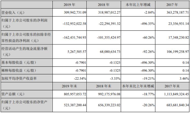 惠伦晶体:联想控股下属公司受让公司5.94%股份