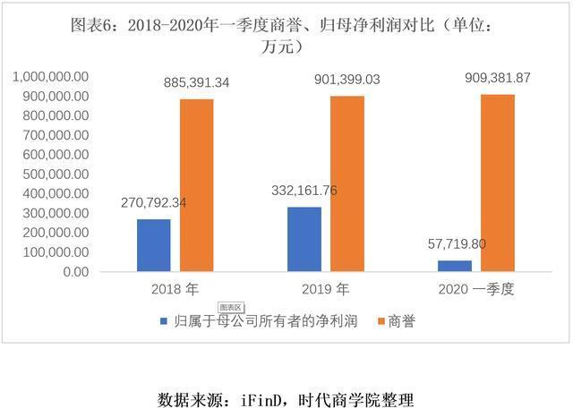 陈启宇任上猛增178倍,复星医药近百亿商誉压顶