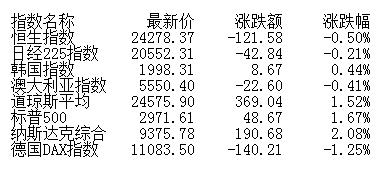 收评:两市高开低走沪指跌0.55% 个股跌多涨少