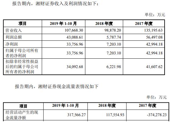 哈高科106亿收购湘财证券过会股价剧震 中国银河护航