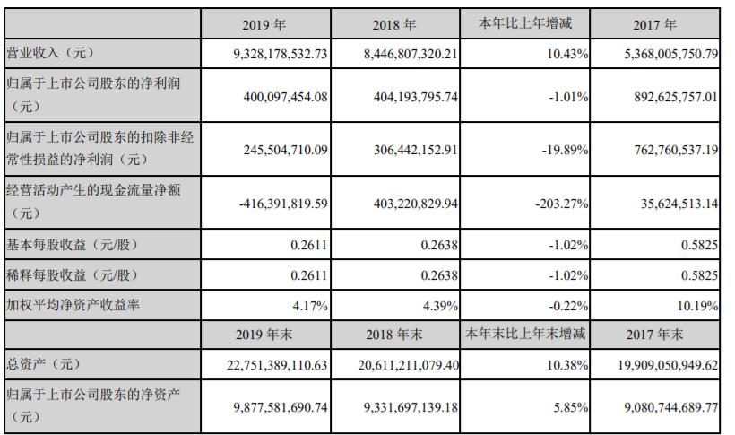 延安必康遭问:应收账款40亿 利息支出占净利比例138%