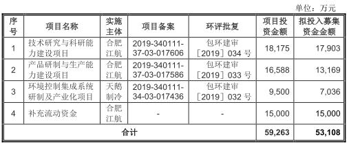 合肥江航4年收到现金不敌营收 毛利率夺冠员工逐年减少