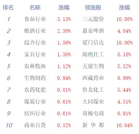 收评:两市缩量震荡沪指涨0.15% 消费股全天活跃