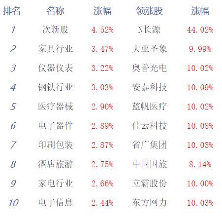 创指大涨近3%沪指涨1.01% 个股普涨_消费_太平洋财富网