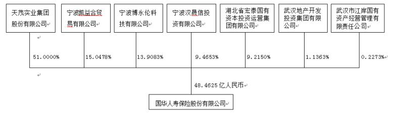 天茂集团终止吸收合并国华人寿,第六家A股上市险企之路搁浅