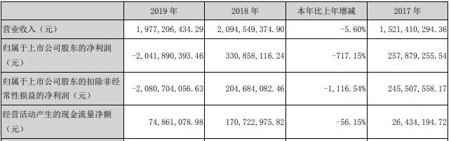 通化金马去年商誉减值21亿遭问询 销售费用占营收65%
