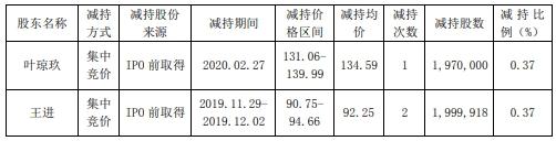同花顺2股东合计套现4.49亿元 四大股东拟再减持不超3900万股
