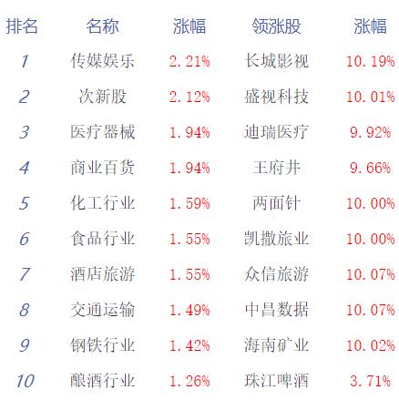 两市震荡走高创指涨1.04% 海南板块崛起 多数板块飘红_消费_太平洋财富网